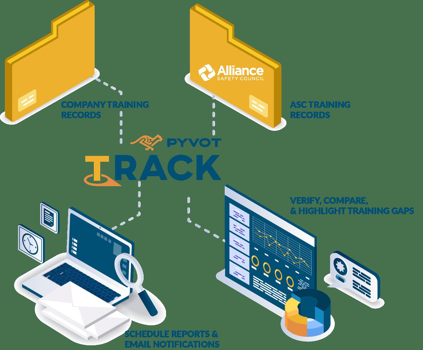 Pyvot Track Workforce Technology